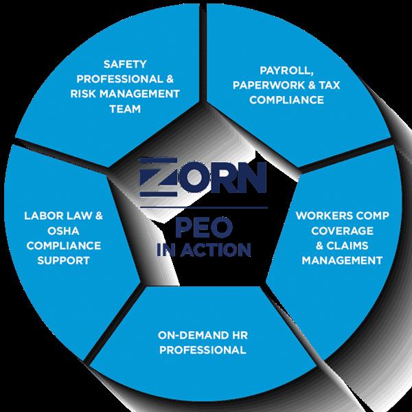 Zorn PEO Services Wheel